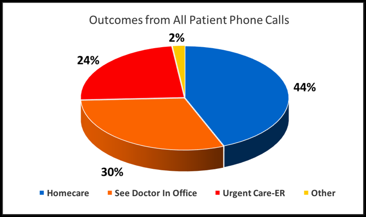 Graph 1 Outcomes from all patient phone calls