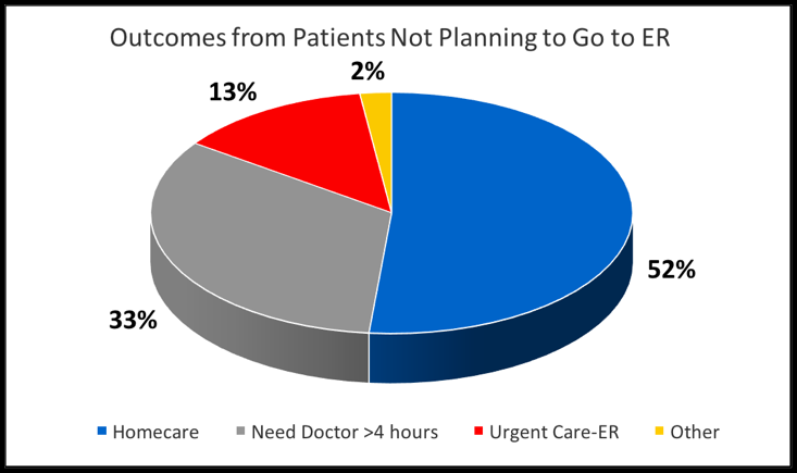 Graph 2 Outcomes from patients not planning to go to the ER