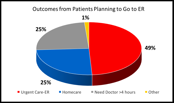 Graph of data of patients planning to go to the ER before speaking to a triage nurse
