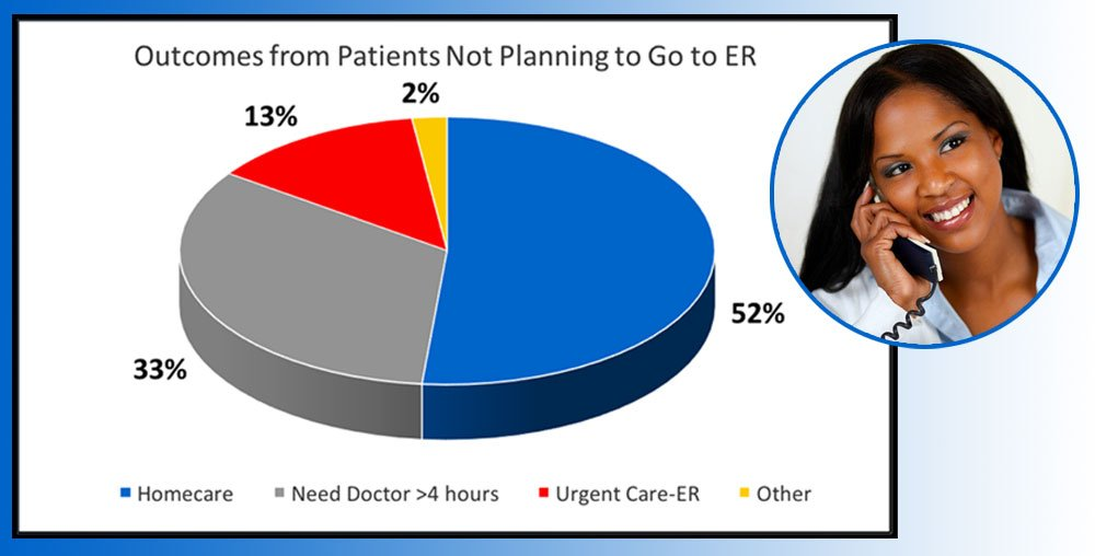 Graph of patients who didn't plan to go to the ER